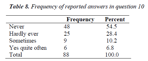 biomedres-Frequency-reported-answers