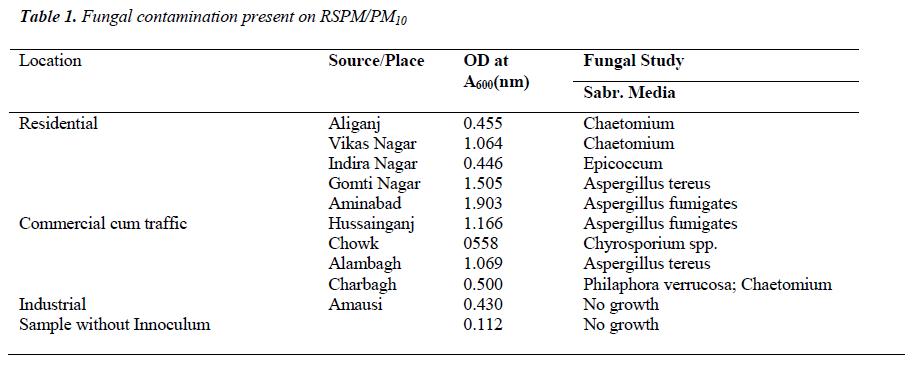 biomedres-Fungal-contamination