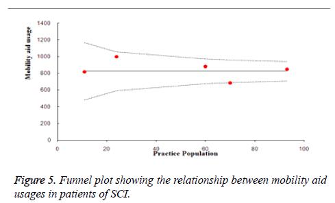 biomedres-Funnel-plot