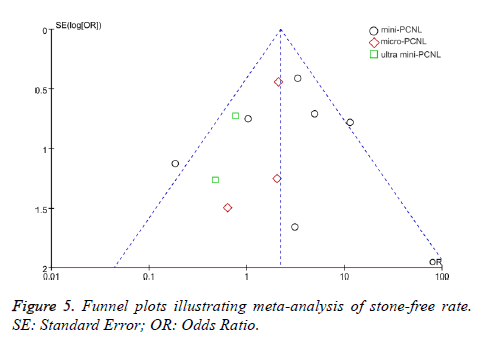 biomedres-Funnel-plots