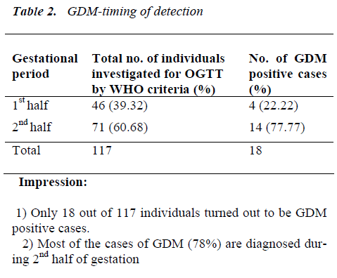 biomedres-GDM-timing-detection