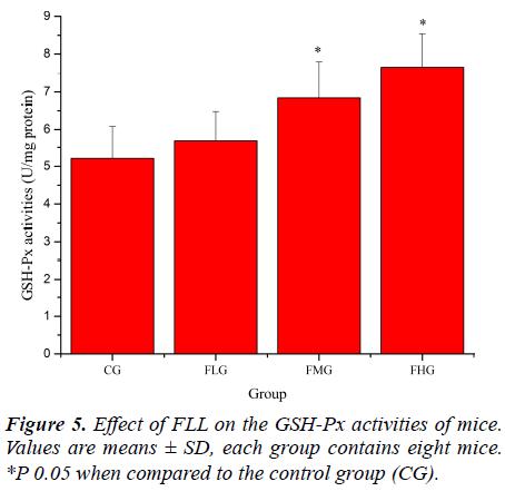 biomedres-GSH-Px-activities-mice
