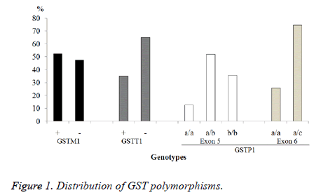 biomedres-GST-polymorphisms