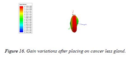 biomedres-Gain-variations