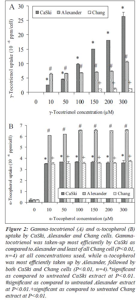 biomedres-Gamma-tocotrienol-Alexander