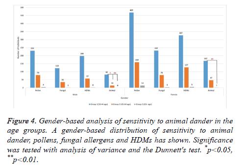 biomedres-Gender-based