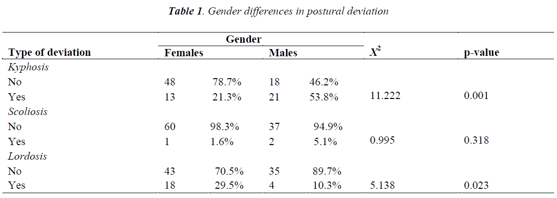 biomedres-Gender-differences