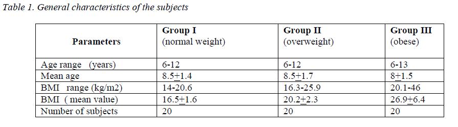biomedres-General-characteristics-subjects