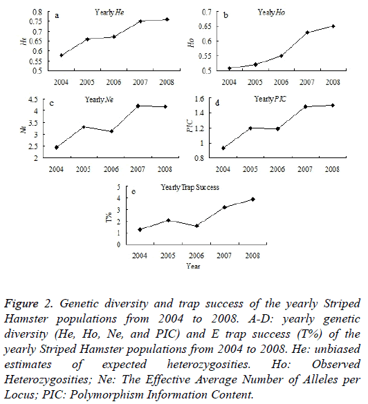 biomedres-Genetic-diversity-trap