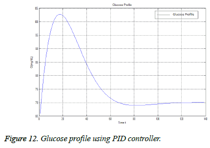 biomedres-Glucose-profile