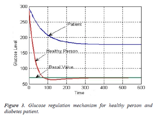 biomedres-Glucose-regulation