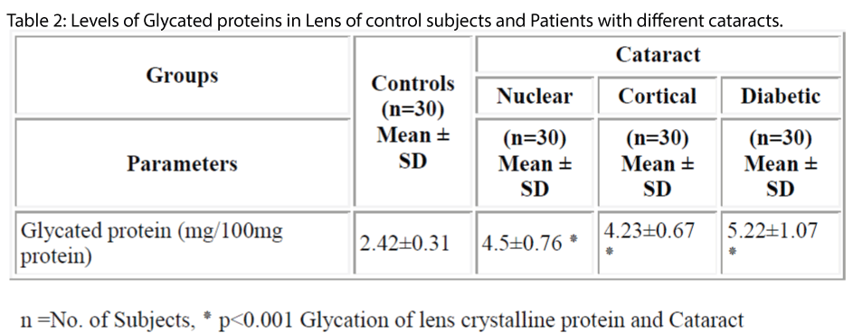 biomedres-Glycated-proteins-Lens-control-subjects