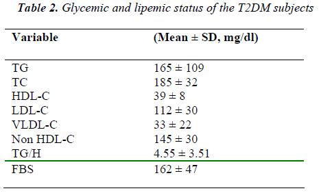 biomedres-Glycemic-lipemic-status-subjects