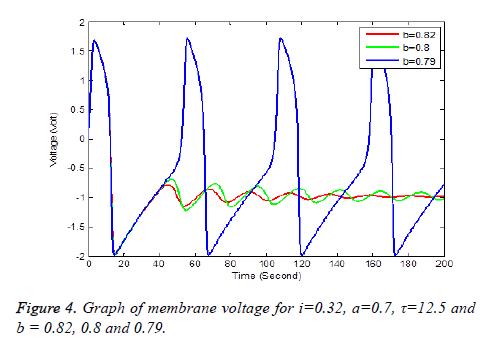 biomedres-Graph