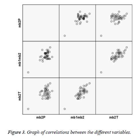 biomedres-Graph-correlations
