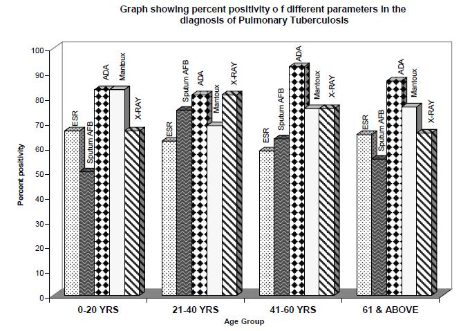 biomedres-Graph-showing-percent
