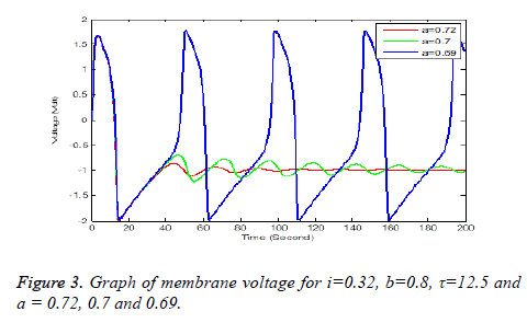 biomedres-Graph-voltage