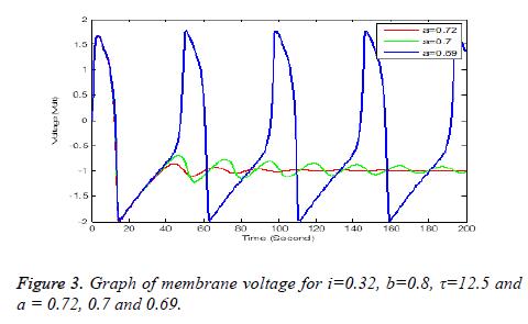 biomedres-Graph-voltage