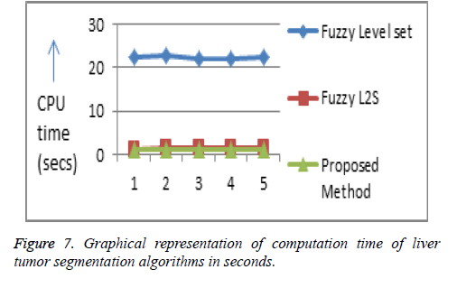 biomedres-Graphical-representation