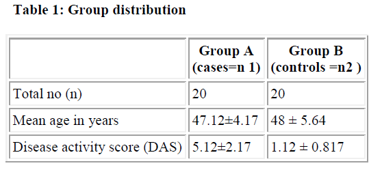 biomedres-Group-distribution