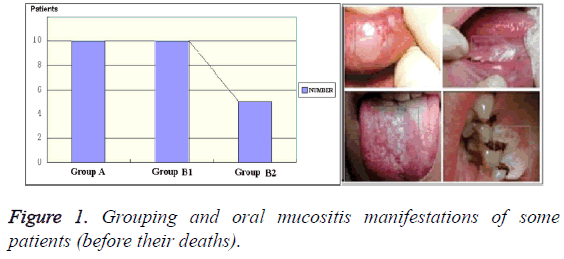 biomedres-Grouping-oral-mucositis