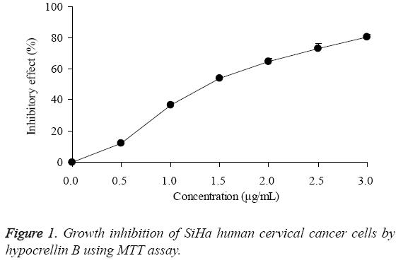biomedres-Growth-inhibition-SiHa