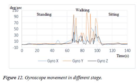biomedres-Gyroscope-movement