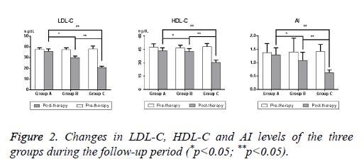 biomedres-HDL-C-levels