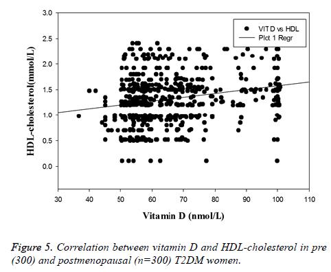 biomedres-HDL-cholesterol
