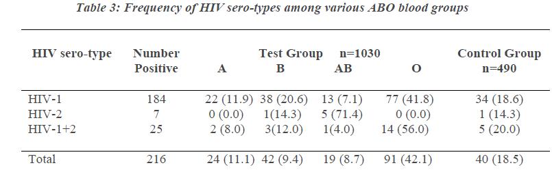 biomedres-HIV-sero-types