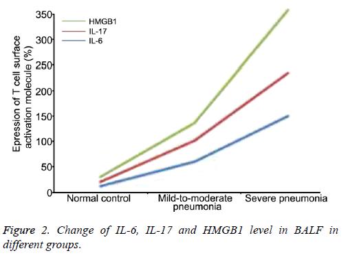 biomedres-HMGB1-level