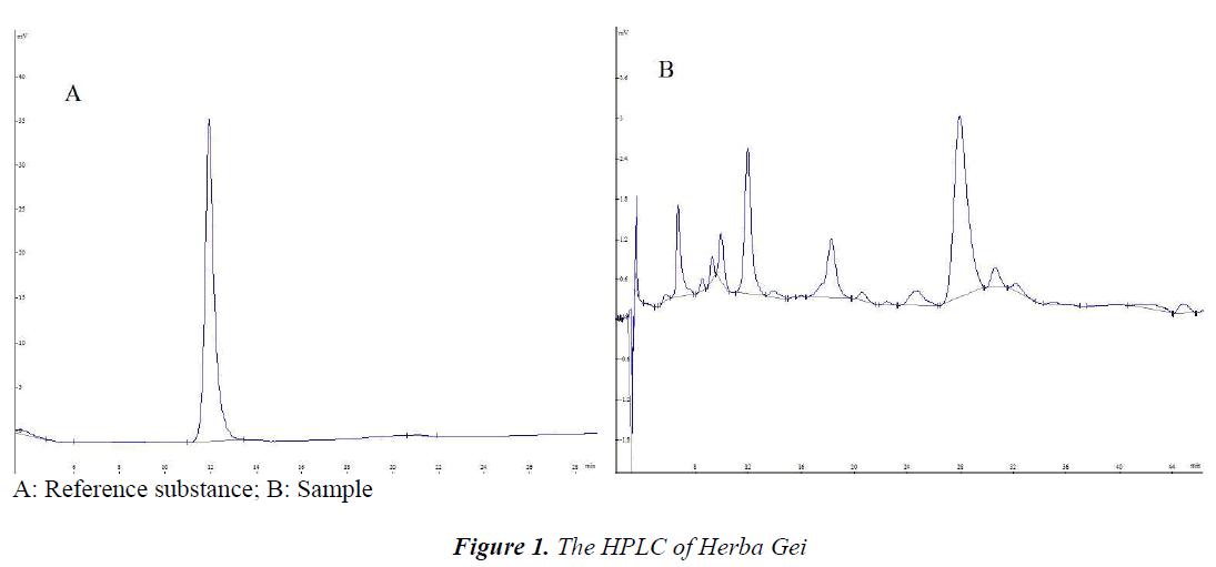 biomedres-HPLC-Herba-Gei