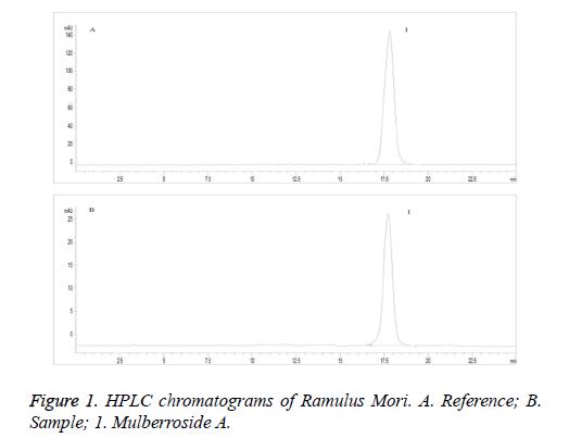 biomedres-HPLC-chromatograms
