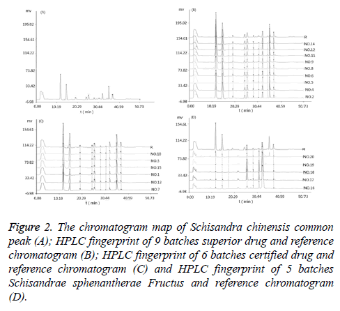 biomedres-HPLC-fingerprint