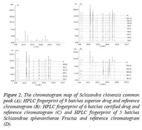 biomedres-HPLC-fingerprint