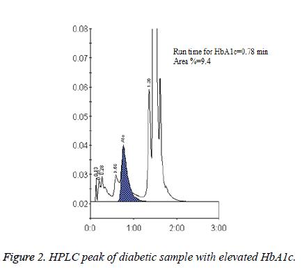 biomedres-HPLC-peak