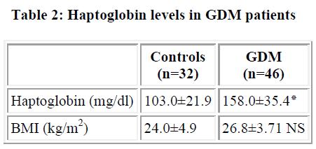 biomedres-Haptoglobin-levels