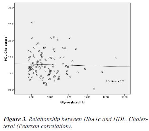 biomedres-HbA1c-HDL