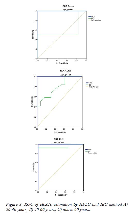 biomedres-HbA1c-estimation