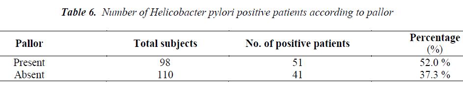 biomedres-Helicobacter-pylori-positive