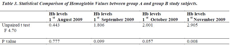 biomedres-Hemoglobin-Values