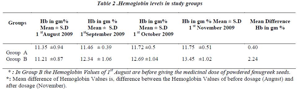 biomedres-Hemoglobin-levels-study-groups