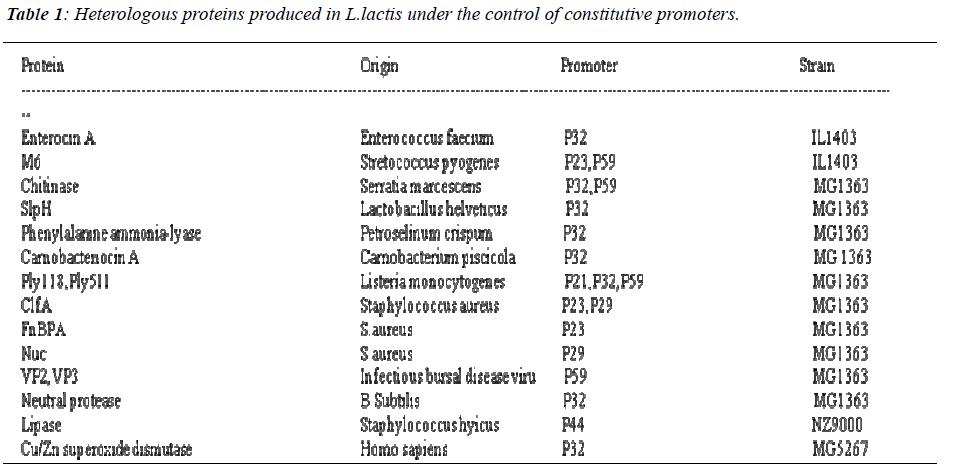 biomedres-Heterologous-proteins