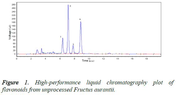 biomedres-High-performance-liquid