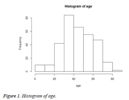 biomedres-Histogram