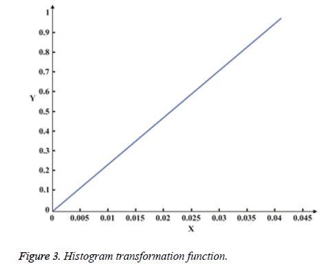 biomedres-Histogram-transformation