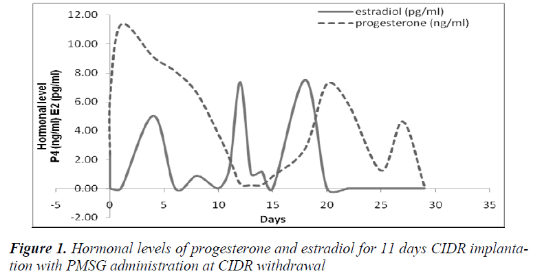 biomedres-Hormonal-levels-progesterone