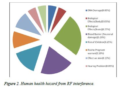 biomedres-Human-health-hazard-interference