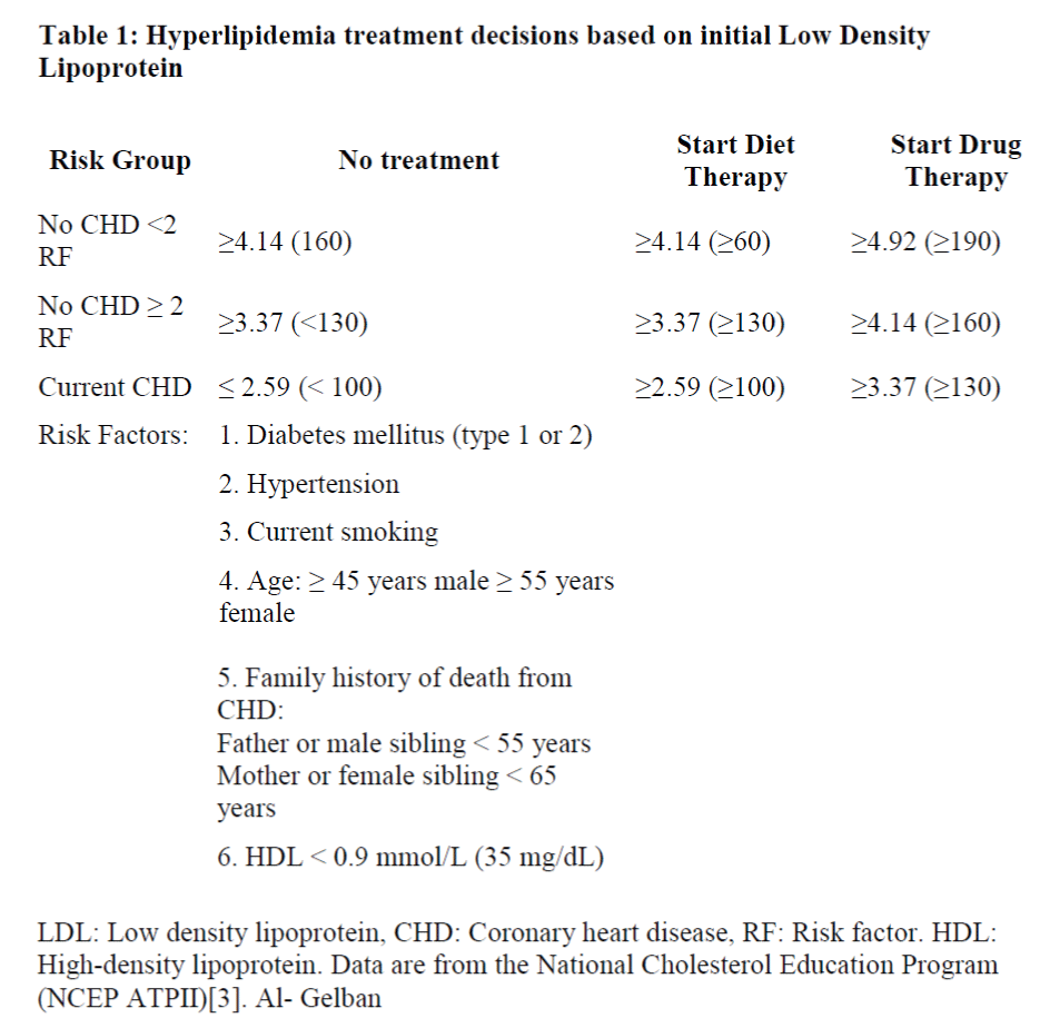 biomedres-Hyperlipidemia-treatment-decisions-initial-Low