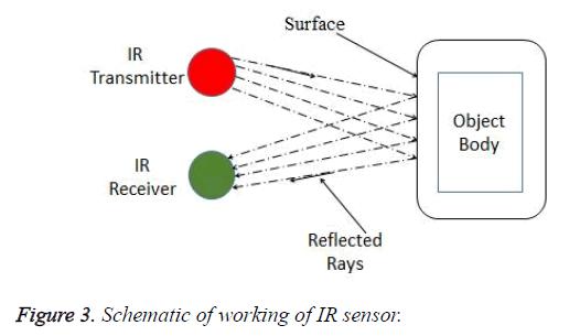 biomedres-IR-sensor